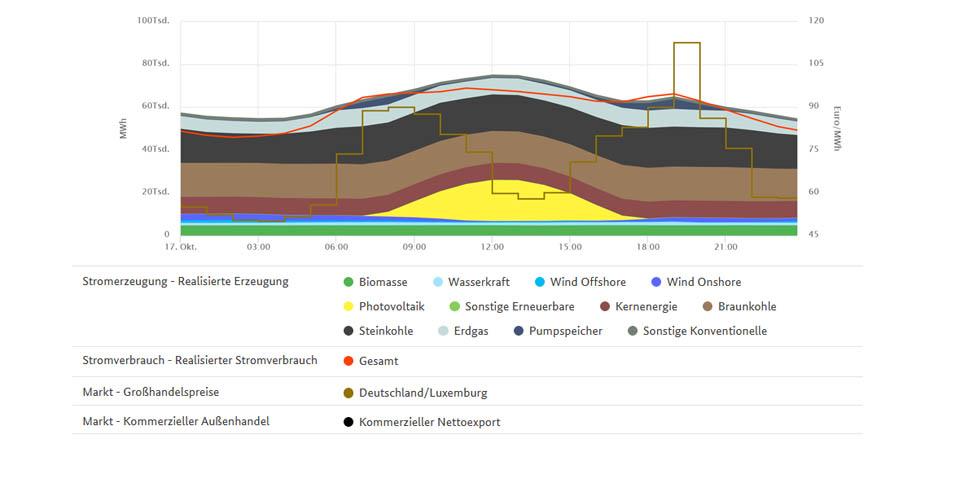 Höchstpreise und Stromerzeugung am 17. Oktober
