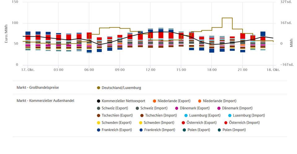Höchstpreise und Stromhandel am 17. Oktober