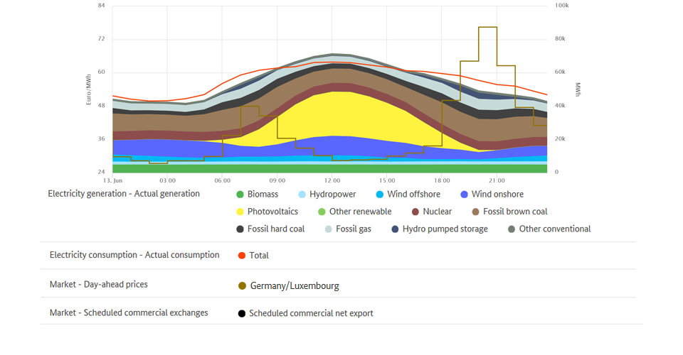 Electricity generation and highest price on 13 June 2019