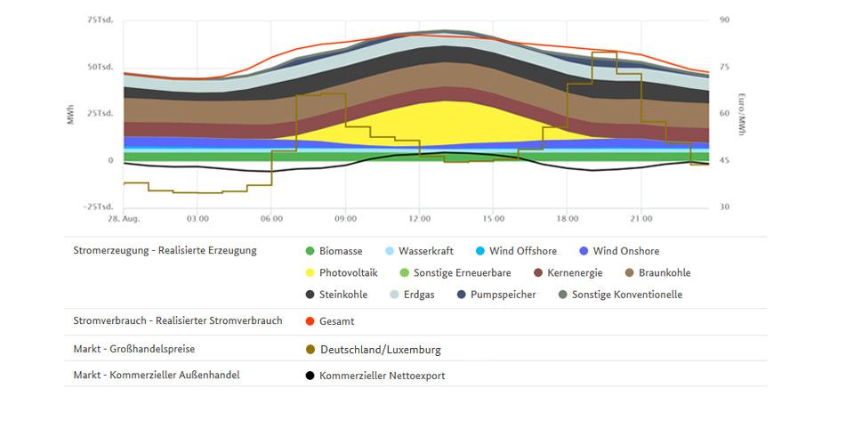 Stromerzeugung und höchster Großhandelspreis am 28. August 2019