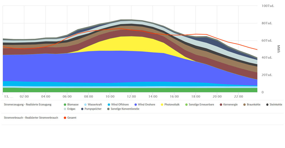 Höchste EE-Erzeugung und Stromverbrauch am 13. März 2020