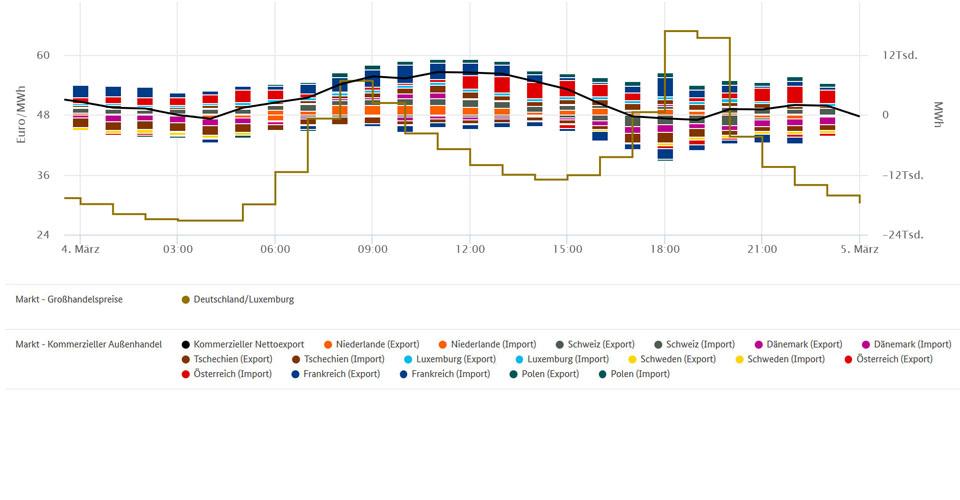 Höchstpreis und Außenhandel am 04. März 2020