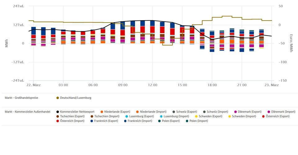 Tieftspreis und Außenhandel am 22. März 2020