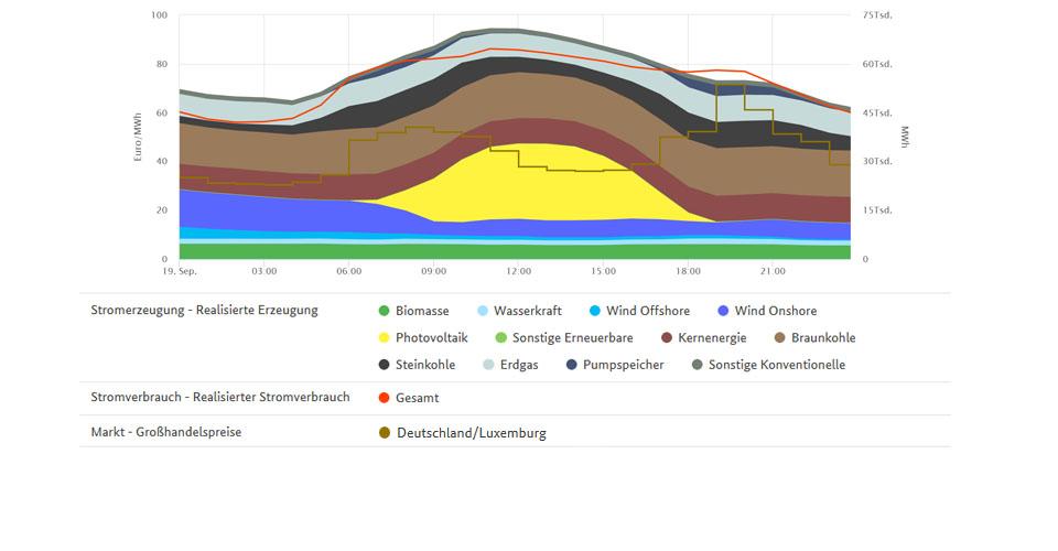 Stromerzeugung und höchster Großhandelspreis am 19. September 2019