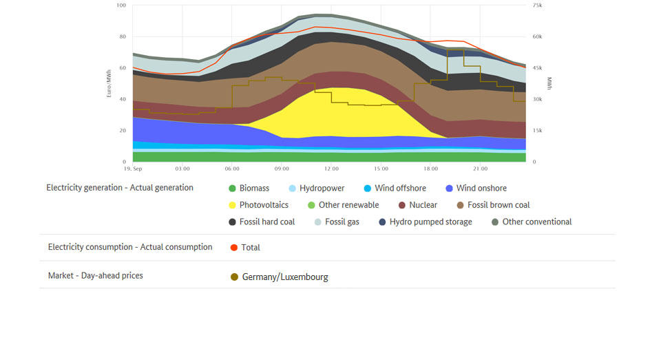 Electricity generation and highest price on 19 September 2019