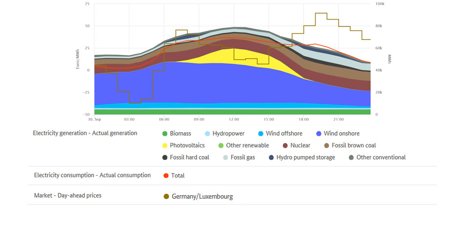 Electricity generation and lowest price on 30 September 2019
