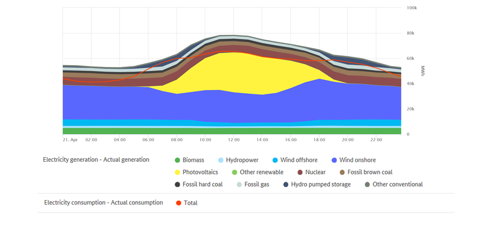 Highest renewable output and electricity consumption on 21 April 2020