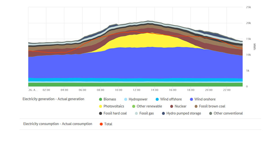 Highest renewable output and electricity consumption on 26 August 2020
