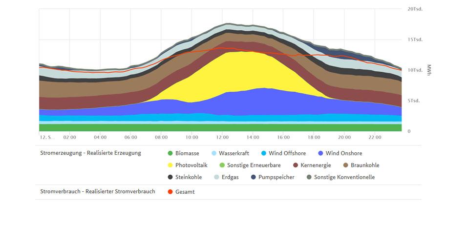 Höchste EE-Erzeugung und Verbrauch am 12. September 2020