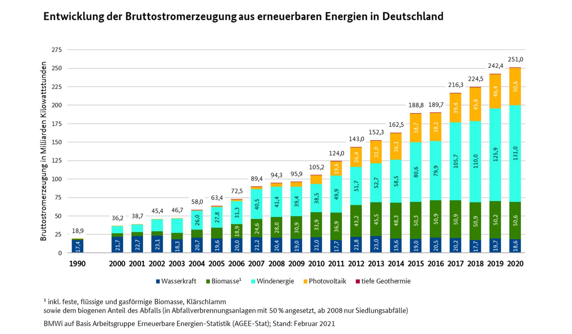 Entwicklung der Stromerzeugung aus erneuerbaren Energien, Stand 02/2021
