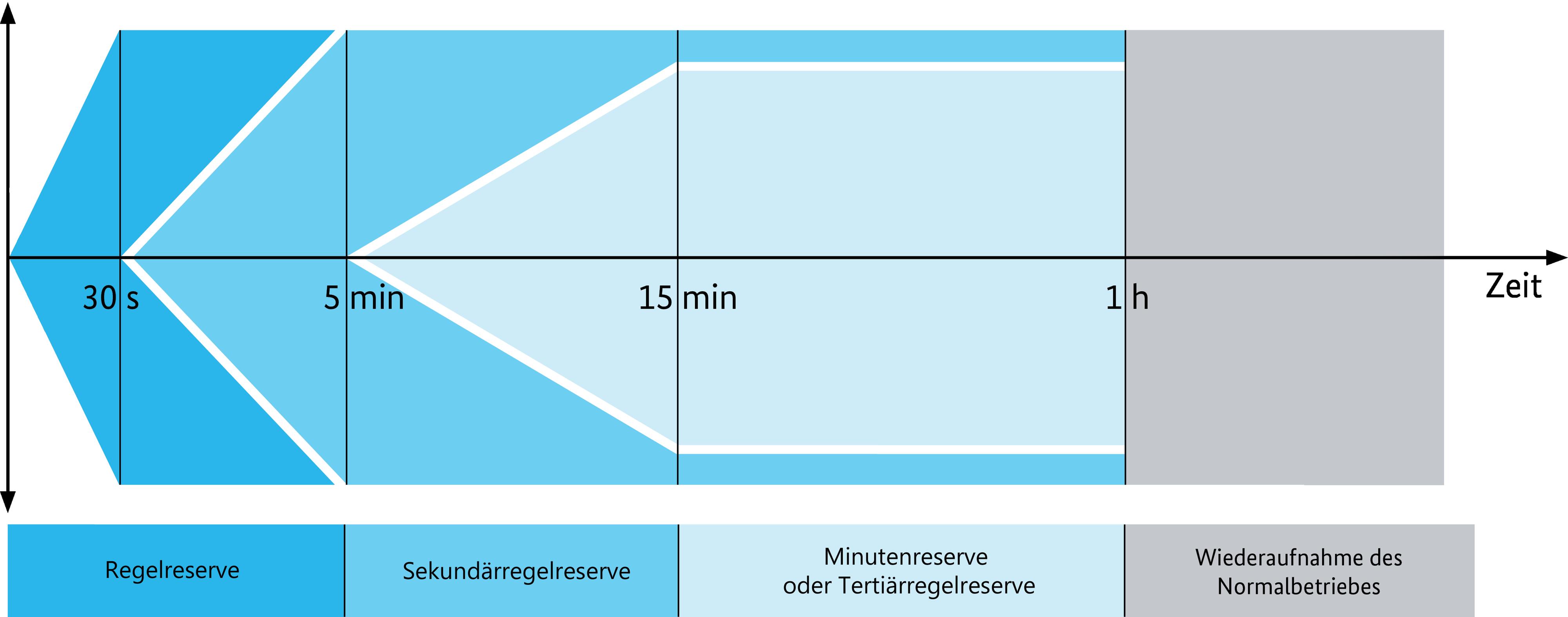 In der Grafik ist schematisch die zeitliche Verfügbarkeit von Regelleistung zu sehen.