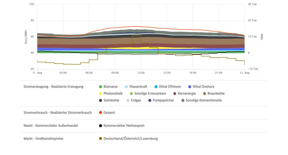 Höchstpreise und Stromerzeugung am 11.08.
