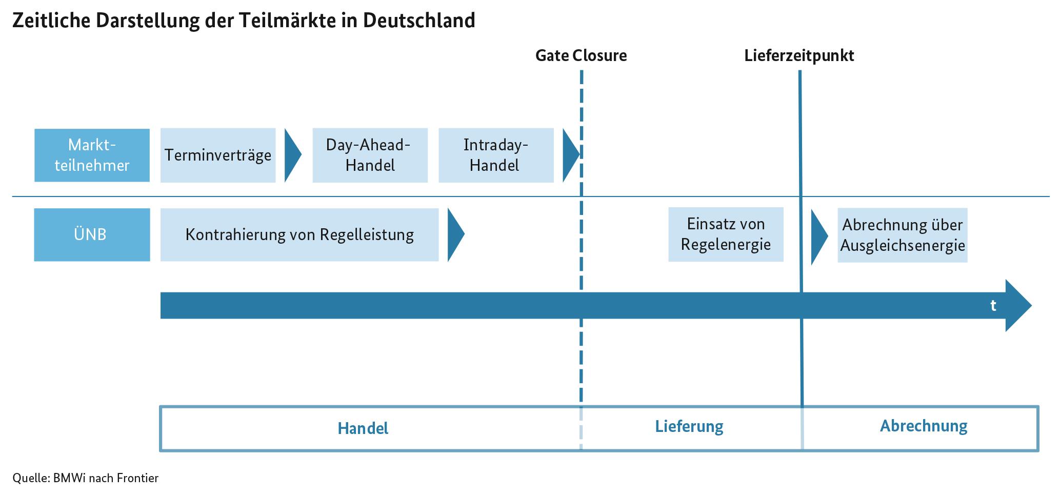 Zeitliche Darstellung der Teilmärkte in Deutschland