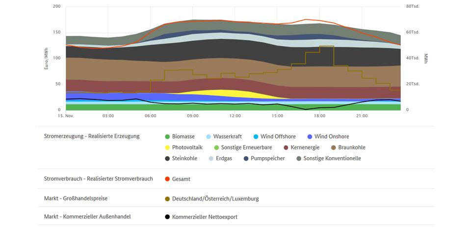Höchstpreise und Stromerzeugung am 15.11.