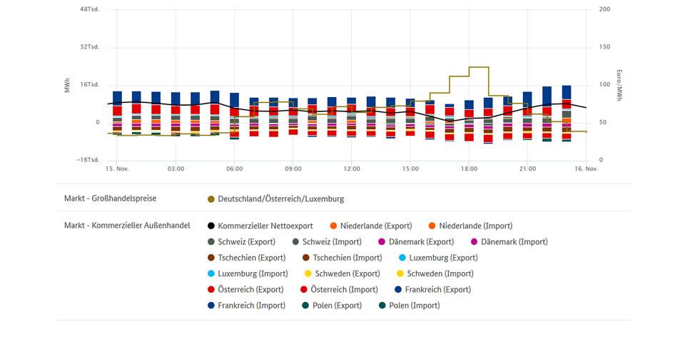 Höchstpreise und Stromhandel am 15.11.