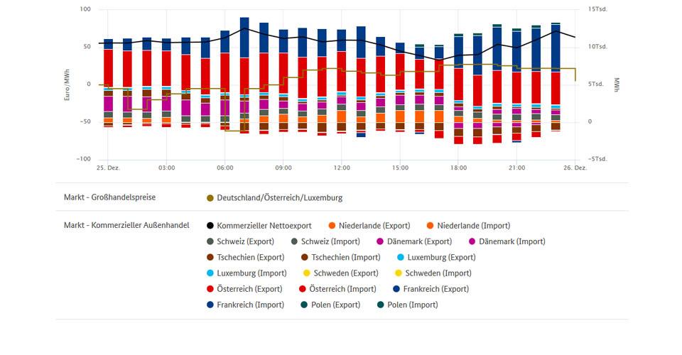 Tiefstpreise und Stromhandel am 25.12.