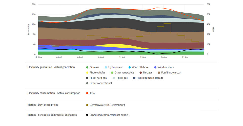 Highest prices and electricity generation on November 15