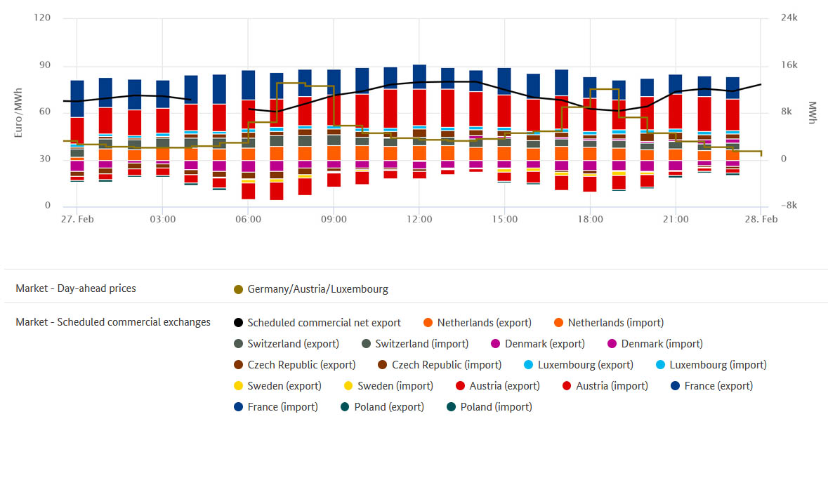 Highest prices and exchange of electricity on 27 February 2018