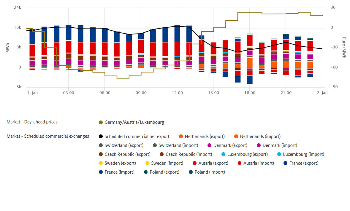 Lowest prices and exchange of electricity on 1 January 2018