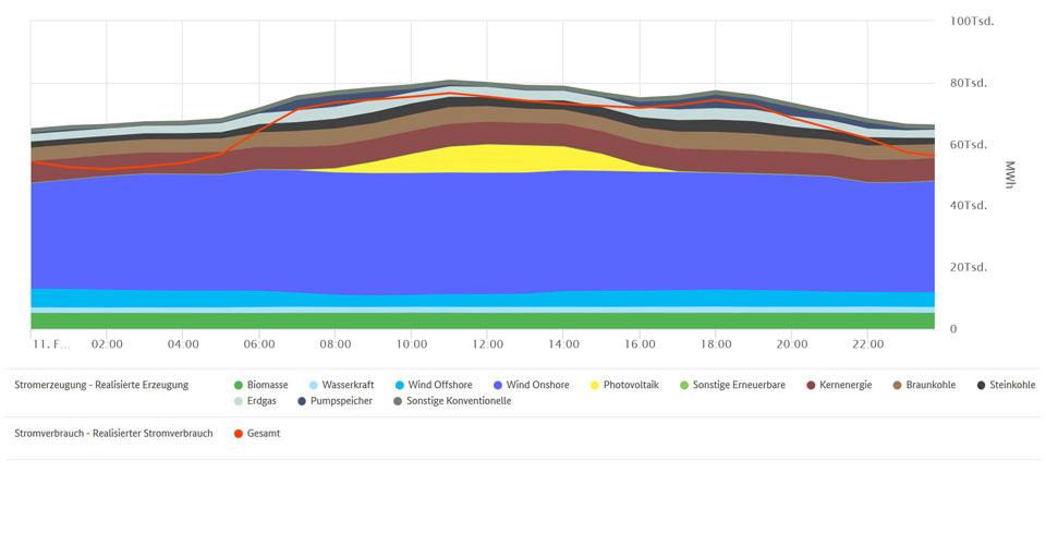 Höchste EE-Erzeugung und Stromverbrauch am 11. Februar 2020